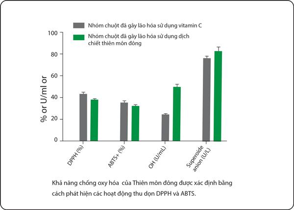 Nghiên cứu khoa học về những tác dụng chữa bệnh của Thiên môn đông 1